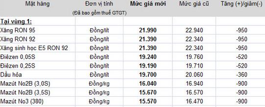 Bảng giá xăng dầu mới áp dụng từ 11h trưa nay. Ảnh: Petrolimex.