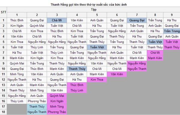 VNTM 2013: Wiki tiếp tục tiết lộ hẳn kết quả Top 4 1