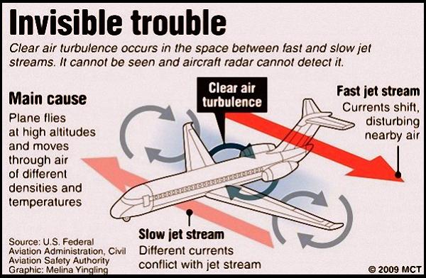 """Phản ứng cơ thể khi máy bay rơi và cách """"thoát thân"""" 5"""